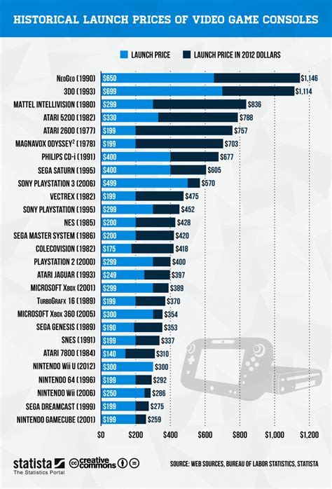 play market console chart launch prices of consoles statista