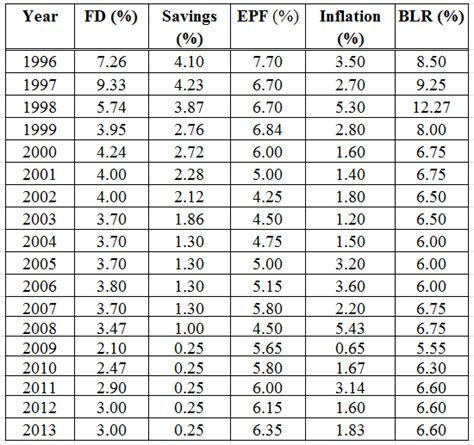 epf table malaysia 2014 epf dividend 2015 savings interest rate history chart