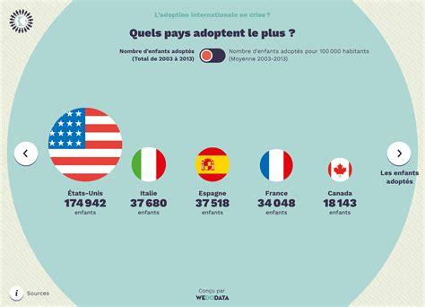 service adoption service de l adoption internationale