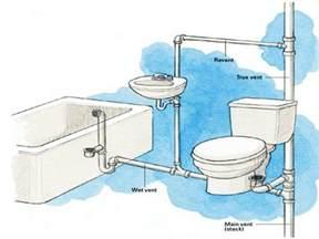 level basement floor pvc roof vent covers bathroom