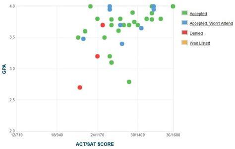 Yeshiva Mba Ranking by Yeshiva Gpa Sat Scores And Act Scores