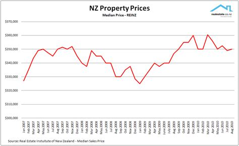 real estate house prices our latest thoughts on property new zealand property news new zealand real estate news