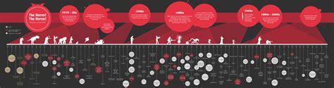 film evolution coco infographic wednesday the evolution of horror films