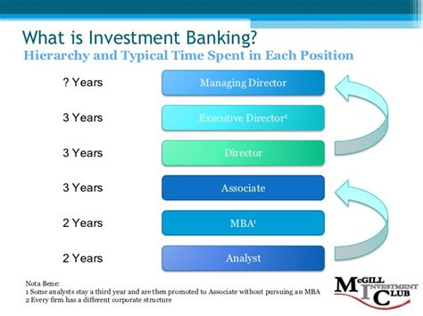 Mba Investment Banking Associate by Investment Banking 101 F08