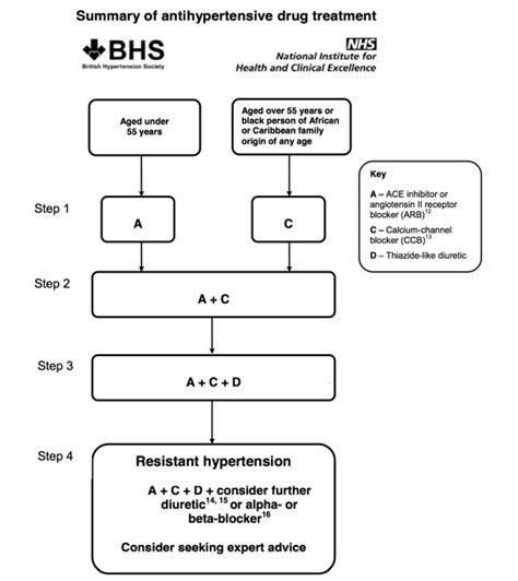 hypertension treatment algorithm treatment of hypertension