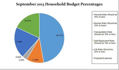 percentage budget template bust our budget september 2013 free canadian budget