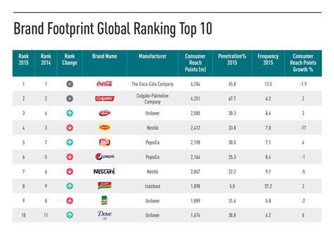 largo consumo  brand preferiti dai francesi food web