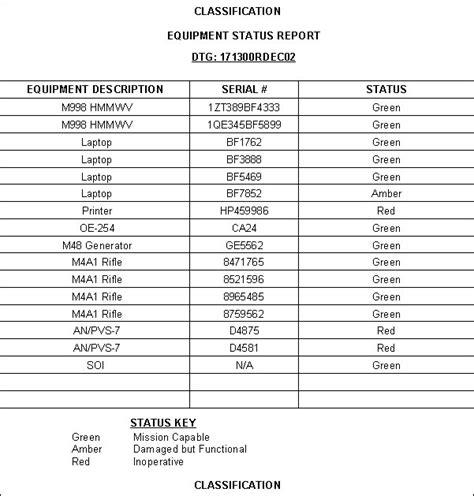 Fm 3 05 401 Appendix D Cmoc Operational Techniques Personnel Report Template