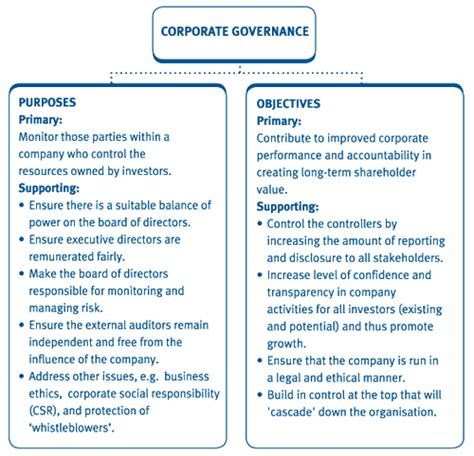 Corporate Governance Uk Essay by Test Your Understanding 2