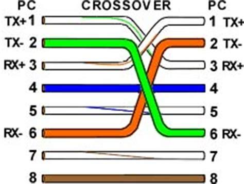 Pin 2 Tusuk Konektor Lurus Penyambung Antara Led Selang1 Paket 5 Pc fungsi dan cara memasang sambungan kabel dan cross posted by muhammad supriadi sunday