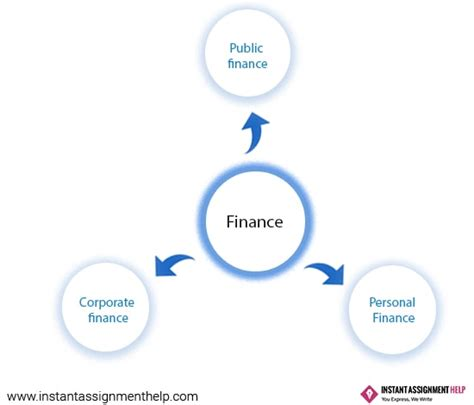 financial dissertation topics finance dissertation topics get finance dissertation help
