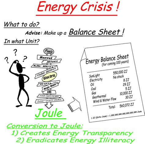 Energy Crisis by Energy Crisis 187 Inexhaustible Resources Inexhaustible