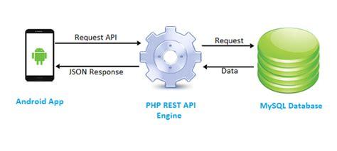 android studio tutorial rest api php mysql rest api for android