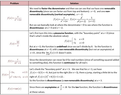 one sided limits worksheet grade 12 work sheet on limit and continity lesupercoin printables worksheets