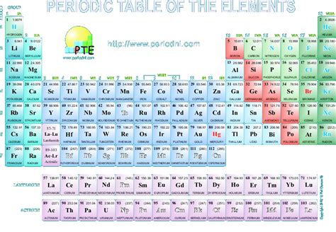 Periodic Table With Names Of Elements And Symbols Download ... Element Symbols And Names
