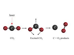 Credit Disassociation Form Carbon Dioxide Can Disassociate To Form Oxygen Uv Light In Atmosphere The K2p