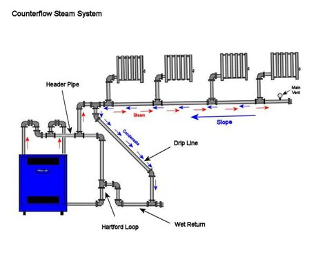 steam boiler piping schematic steam boiler piping diagram www pixshark images galleries with a bite