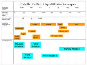 liquid template filters membrane technology