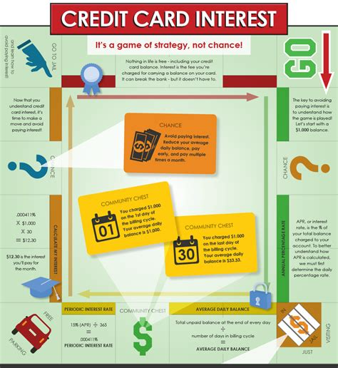 Credit Card Formula For Interest Personal Loans Vs Credit Cards Things You Should
