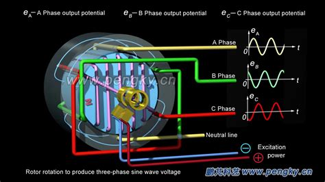 how a synchronous motor works three phase ac generator working principle