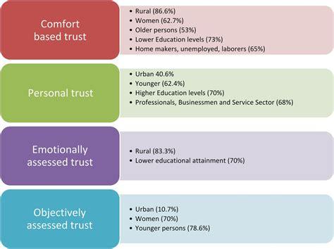 human comfort level factors influencing trust in doctors a community
