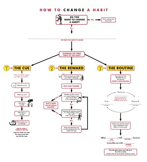 flowchart steps change a habit in three steps with this flowchart change