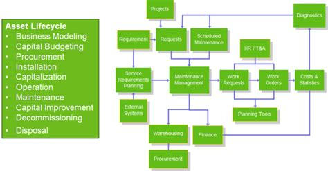 Mba Project On Fixed Assets Management by Fixed Asset Management For Healthcare Cedar