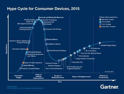 Smarter Technologies by Explore The Future Of Consumer Devices Smarter With Gartner
