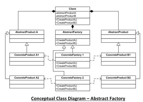 kb pattern works all about abstract factory pattern codeproject