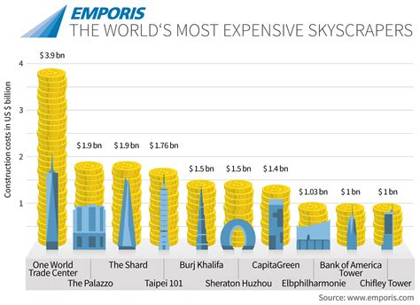 Second Empire House Plans infographic the world s most expensive skyscrapers