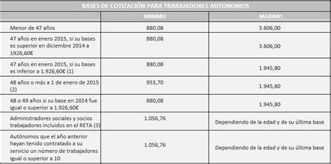 tabla autnomos 2016 tabla de autonomos 2016 newhairstylesformen2014 com