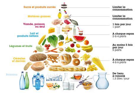 regime alimentare laboratoire marque verte dossier compl 233 ments alimentaires