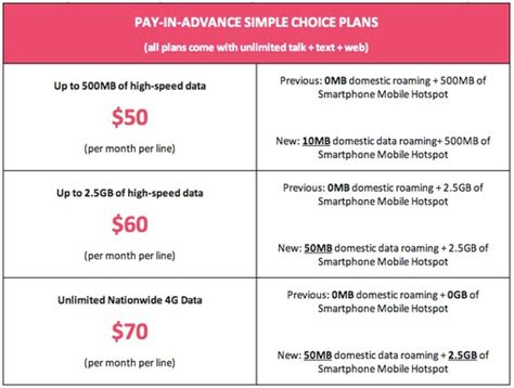 mobile plans t mobile brings mobile hotspot access to its prepaid plans