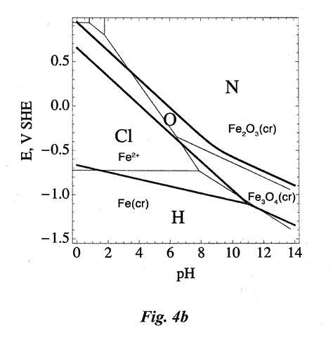 pourbaix diagram pdf diagram pourbaix pdf images how to guide and refrence