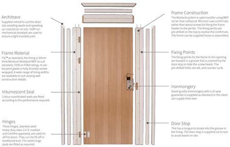 morland door frames architraves