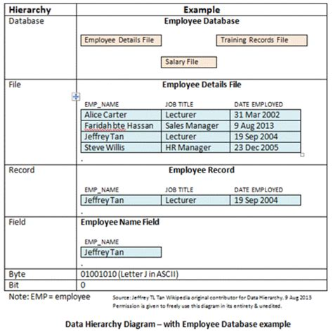 excel layout for hierarchical data hierarchical storage management