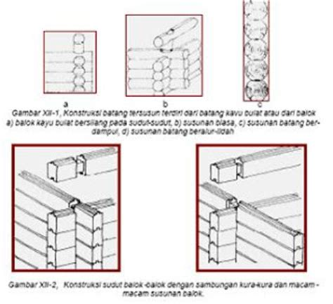 Kipas Angin Dinding Beserta Gambarnya civil teknik dinding kayu