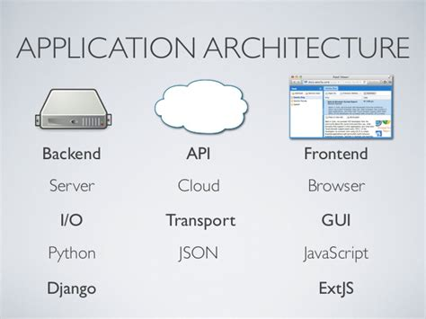 architectural pattern for web application scalable web application architecture
