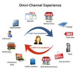 What Is A Channel Marketing Manager by Four Ways Order Management Improves The Omnichannel Customer Experience Curiousrubik