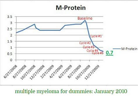m protein spike myeloma log by twinkle toes engineering