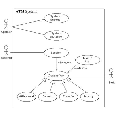 use diagram use cases for exle atm system