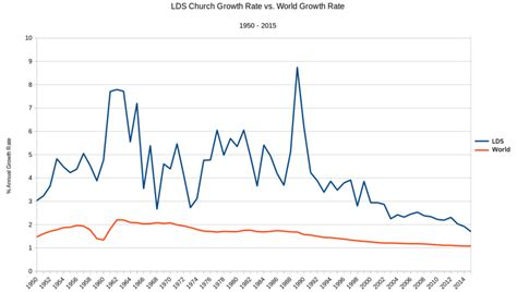 growth of lds church