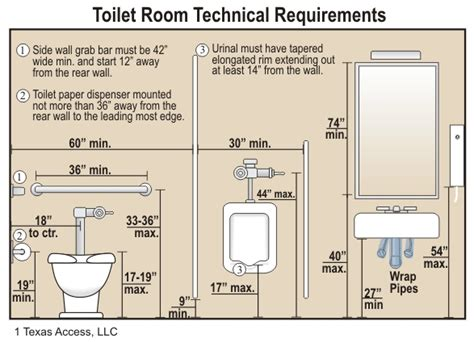 ada compliant bathroom dimensions accessibility fail disability smart solutions