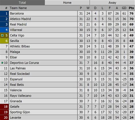 la liga results and table spain la liga results fixtures la liga table standings