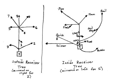 passing tree diagram for football mhr primer the meyer offense in denver part 3