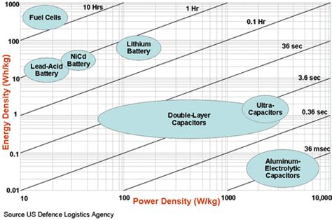 supercapacitors vs lithium ion batteries best practises for your lithium ion battery pack pluginindia