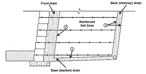 cross section meaning in urdu mse wall failures vis 224 vis the lack of geotechnical filters