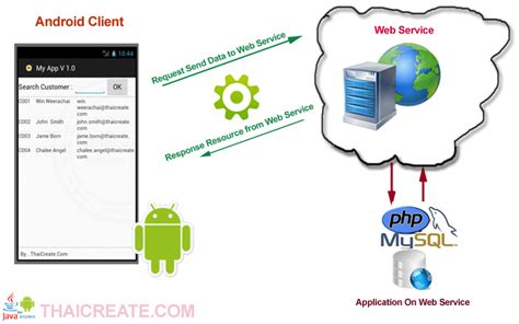 android tutorial json web service android php mysql json phpsourcecode net