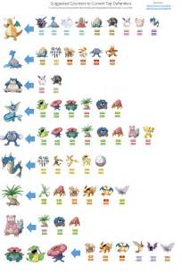 Best Type Of Sheets by Pokemon Go Tips Counter Common Gym Defenders