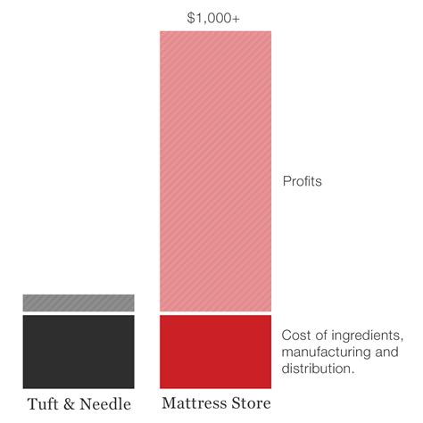 Why Do Mattresses Cost So Much by The About Mattresses Tuft Needle
